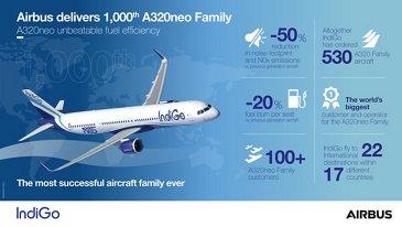IndiGo A320neo Infographic