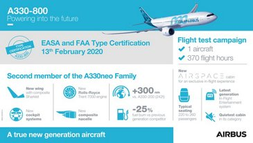A330-800 certification – Infographic
