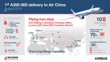 AirChina 1st A350-900 Delivery Infographic