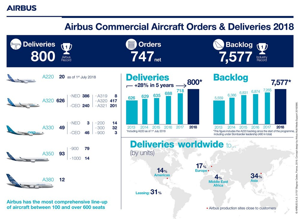 Airbus' strong commercial performance in 2018 – including a total of 747 orders and 800 deliveries – is highlighted in this infographic.