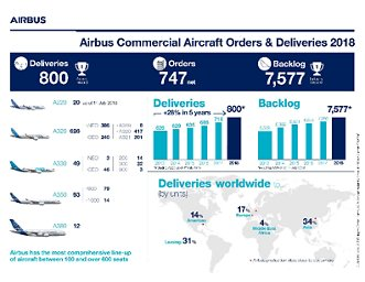 2018 orders & delivers: Airbus Commercial Aircraft