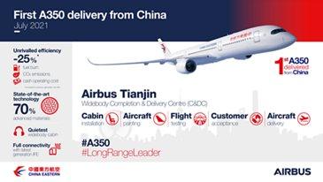 第一架A350从中国交付