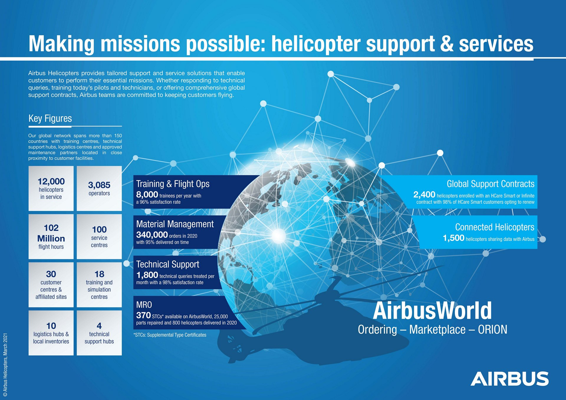 Making missions possible: helicopter support & services