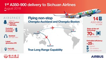 Sichuan Airlines A350-900 Infographic