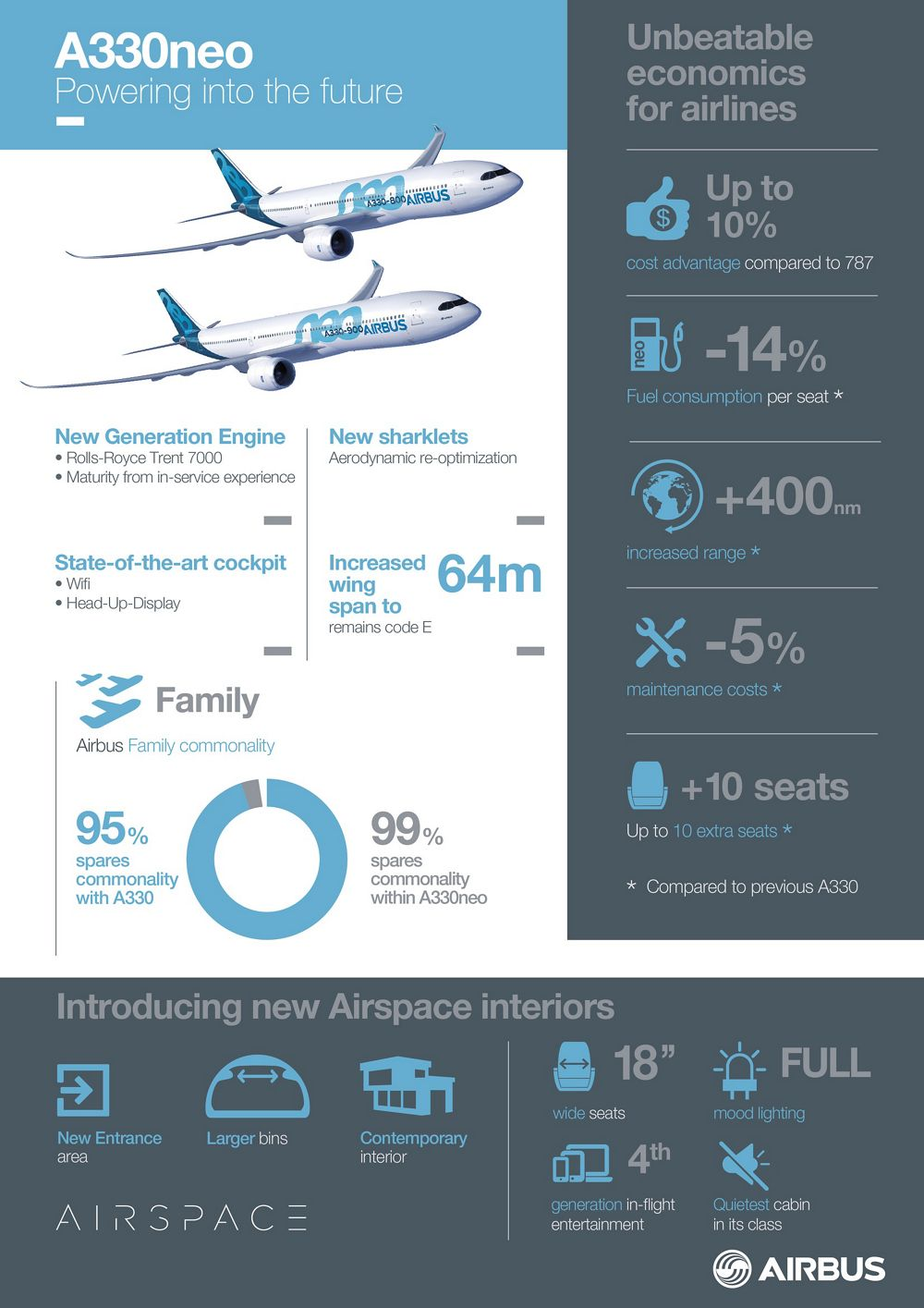 A330NEO_INFOGRAPHICS_18-05-16, Infographic_A330neo_Powering into the future