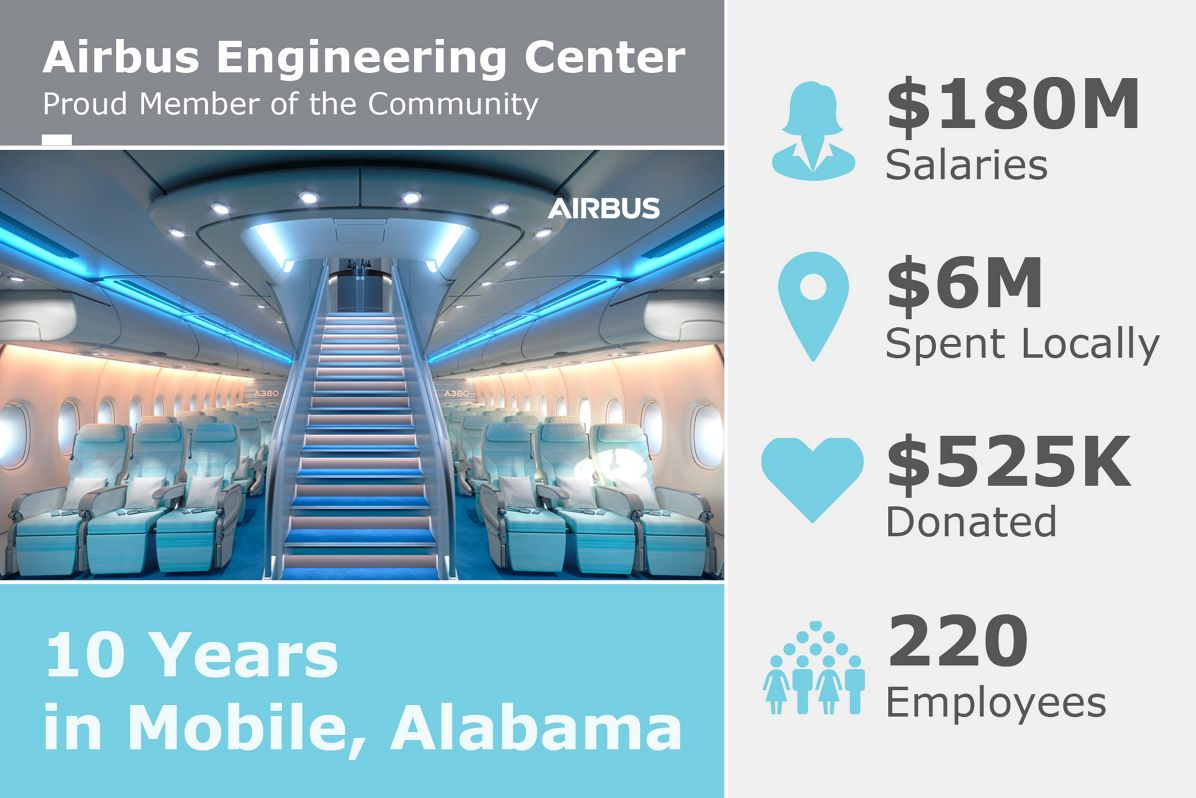 Infographic_Airbus Engineering Center in Mobile
