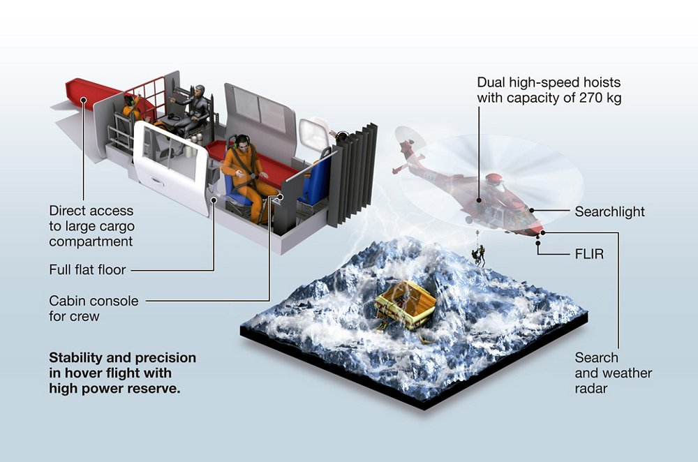 The Airbus H175 helicopter's primary features for search and rescue missions are highlighted in these diagrams.