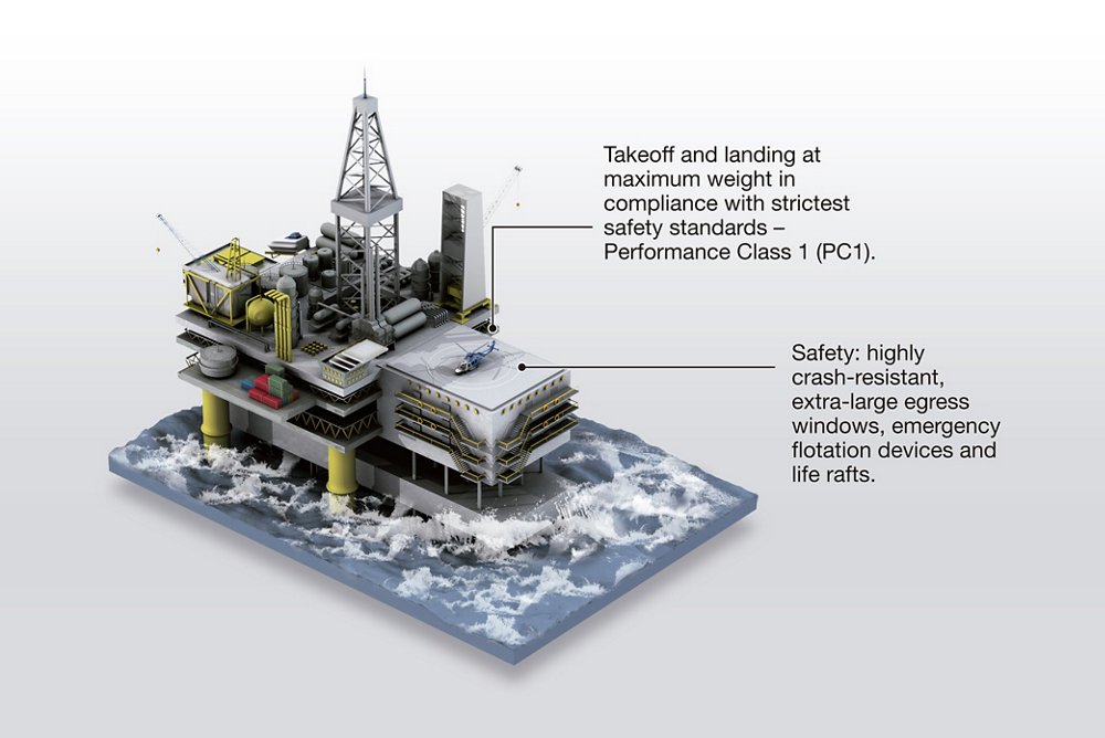 A diagram showing the Airbus H175 helicopter's key capabilities for oil and gas sector operations.