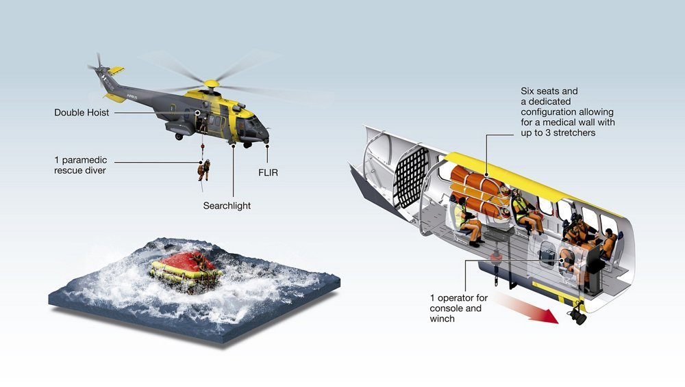 A set of diagrams highlighting the Airbus H225 helicopter's key features for search and rescue (SAR) operations.