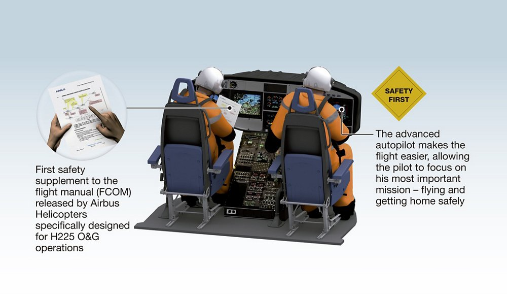 A multi-element diagram showing how the Airbus H225 helicopter's avionics and autopilot systems reduce crew workload and enhance overall safety.