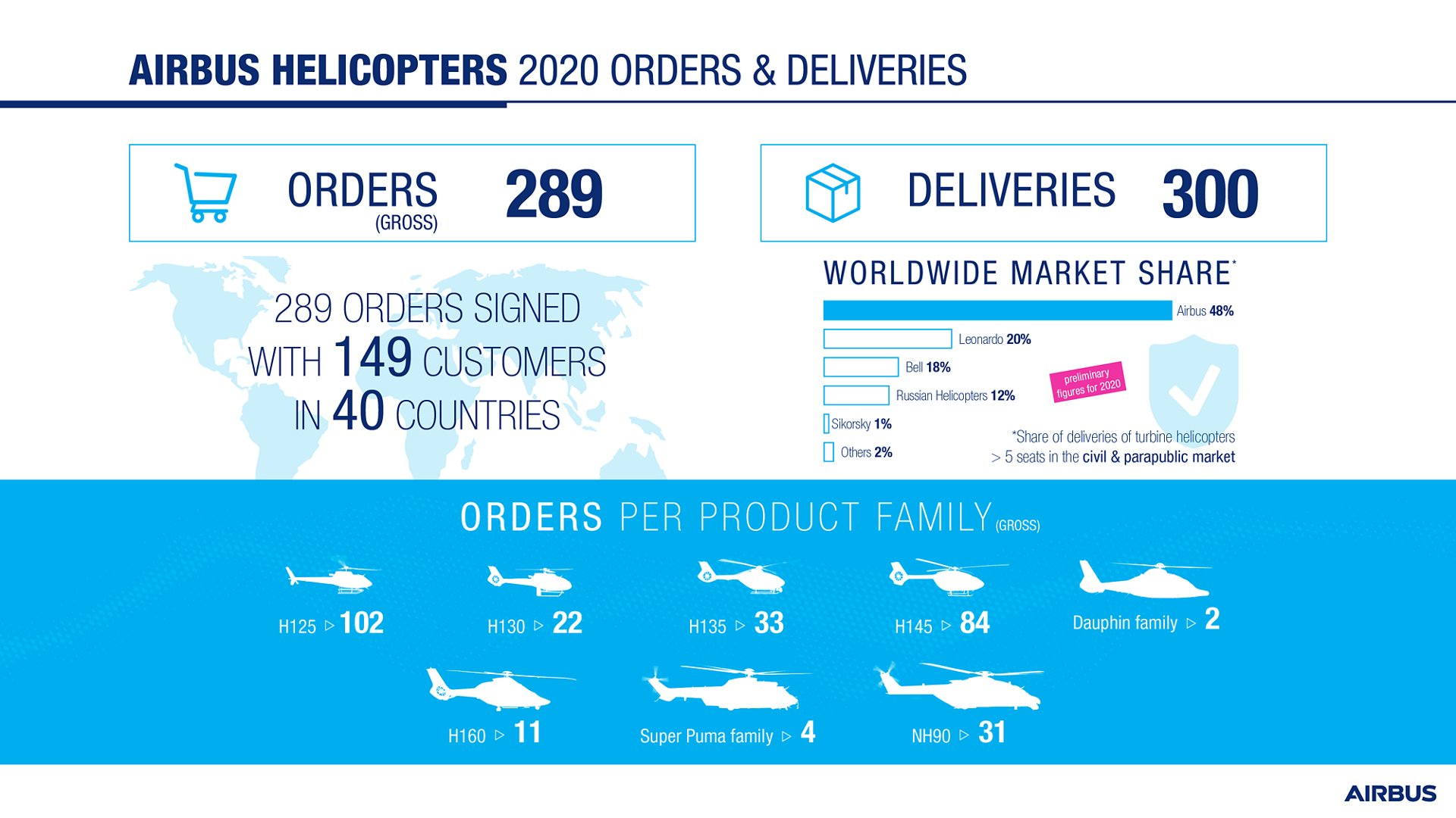 In 2020, Airbus Helicopters logged 289 gross orders (net: 268) in a challenging market heavily impacted by the economic consequences of the COVID-19 pandemic, reinforcing the company's position on the civil and parapublic market.