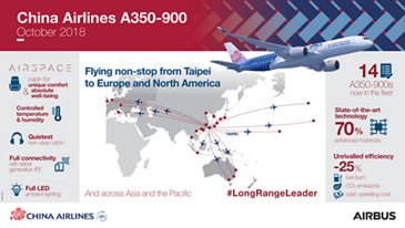 China Airlines A350-900 Infography