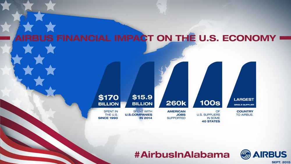Infographics Mobile Airbus Financial Impact On The U.S. Economy
