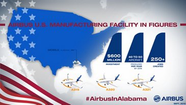 Infographics Mobile Airbus U.S. Manufacturing Facility in Figures