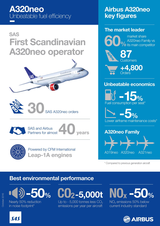 20162466_Infographics_EN, Infographic_First Scandinavian A320neo operator