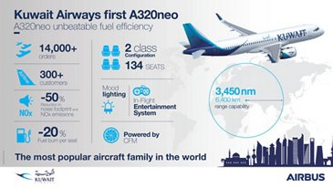 Kuwait Airways A320neo Infographic