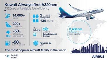 Kuwait Airways A320neo Infographic