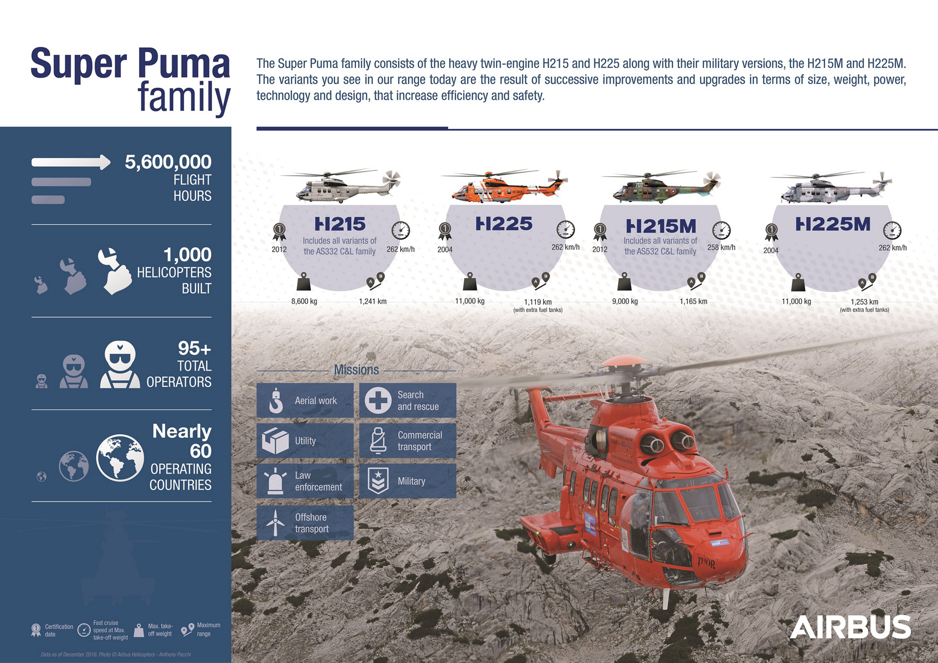 The Super Puma family consists of the heavy twin-engine H215 and H225 along with their military version, the H215M and H225. The variants you see in our range today are the result of successive improvements and upgrades in terms of size, weight, power, technology and design, that increase efficiency and safety.