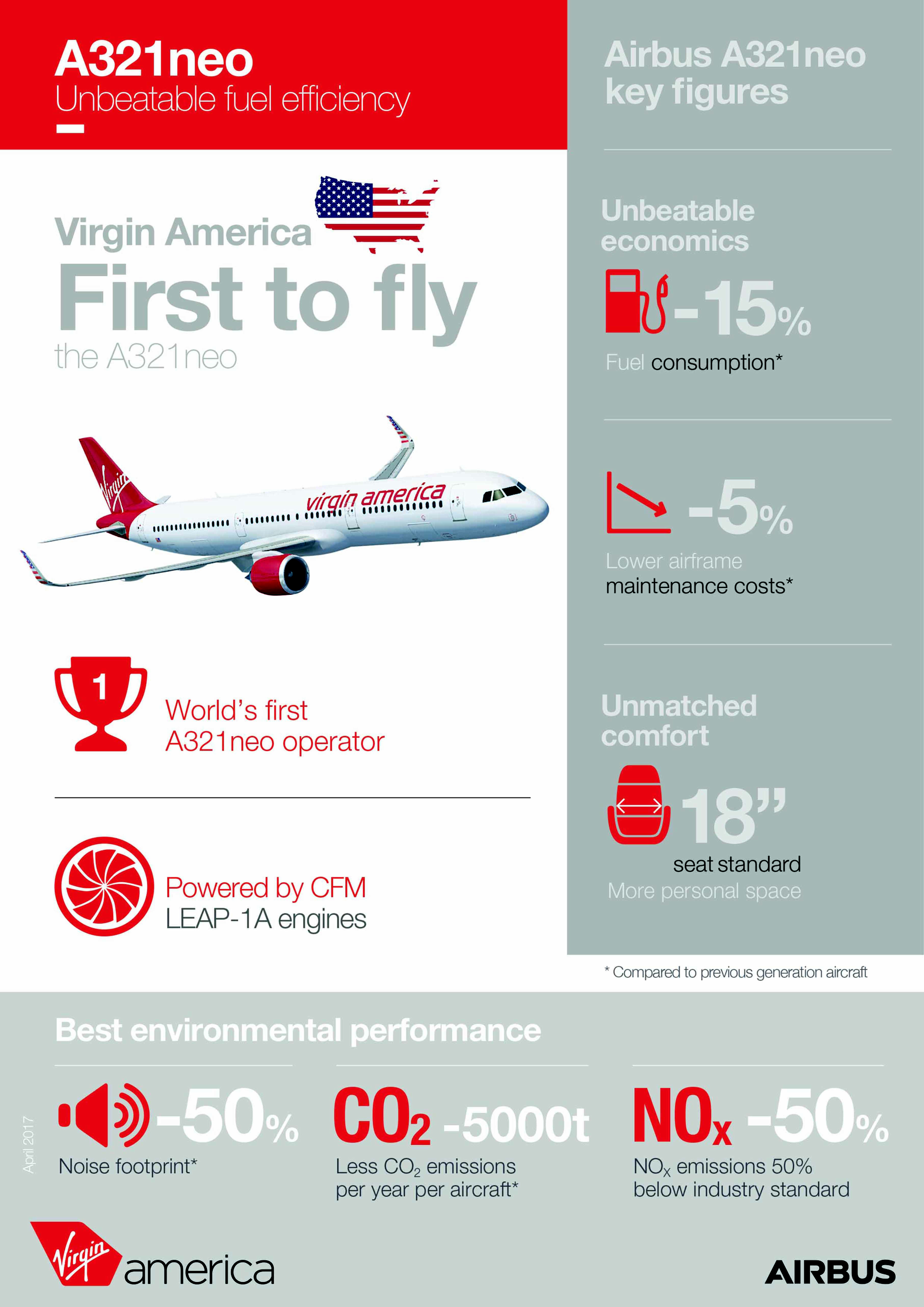 An infographic highlighting Virgin America's role as the first A321neo operator, including key figures