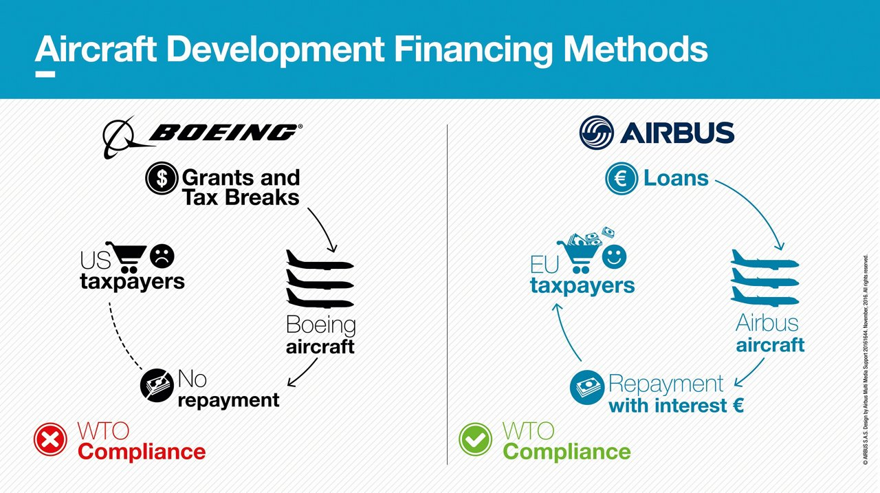 WTO check Aircraft Dev Financing Methods infographic November 2016