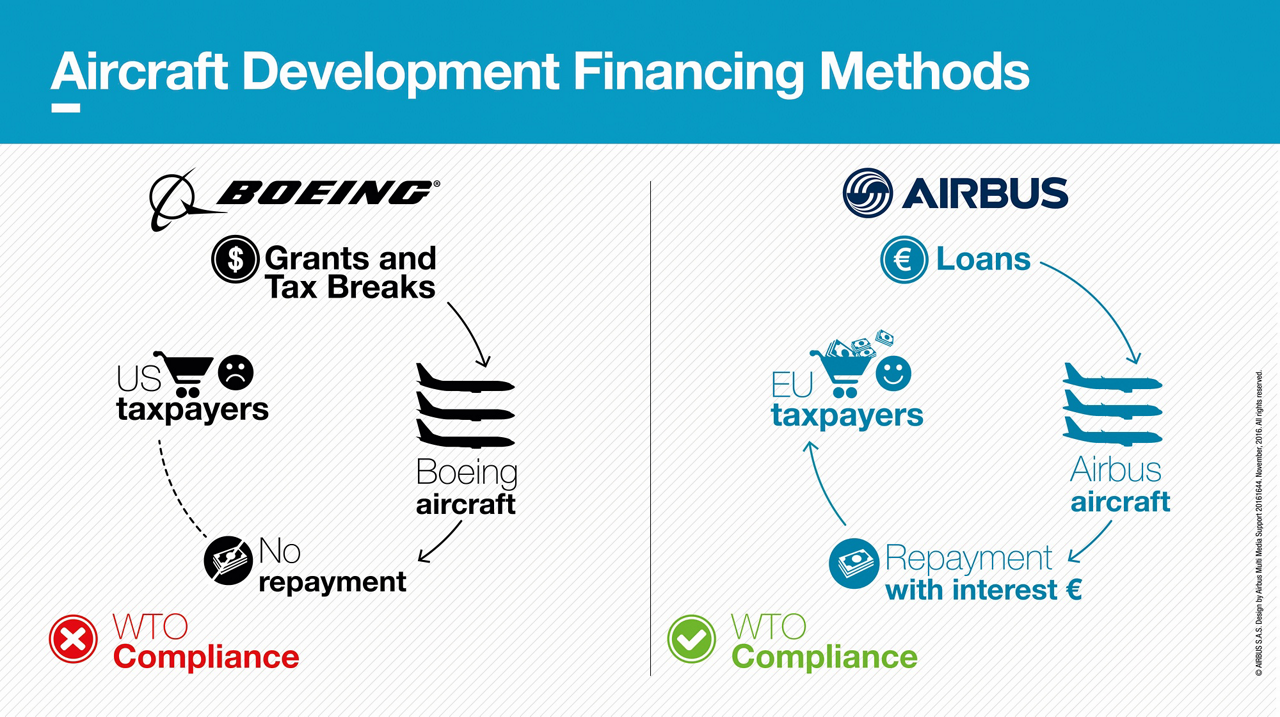 Differences in aircraft financing methods for the development of Airbus and Boeing jetliners – a key issue in the dispute on commercial subsidies – are explained in side-by-side comparison charts that show who is compliant with World Trade Organization (WTO) recommendations and rulings, and who is not
