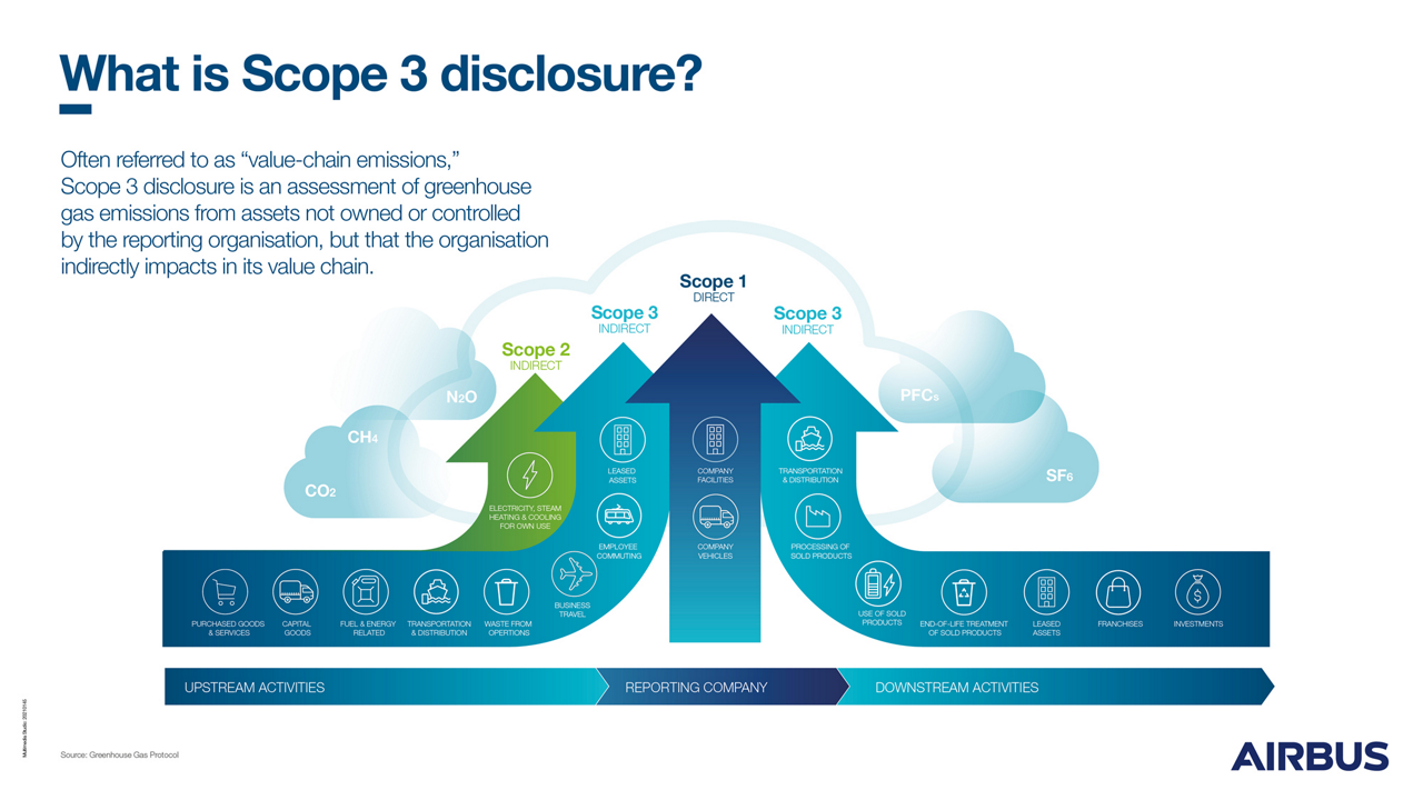 Scope 3 disclosure is an assessement of greenhouse gas emissions from assets not owned or controlled by the reporting organisation, but that the organisation indirectly impacts in its value chain.