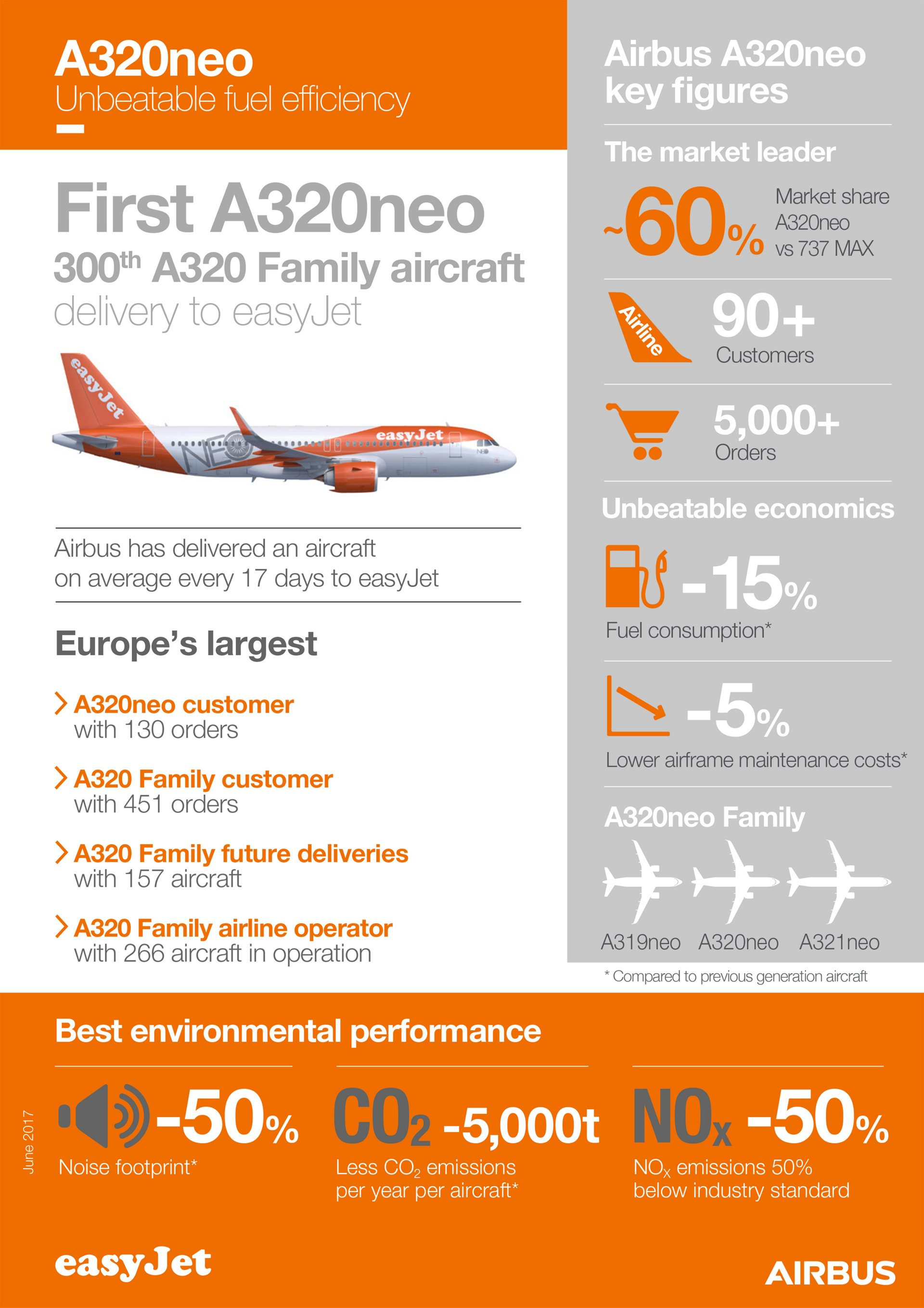 easyJet_infographic_First A320neo delivery