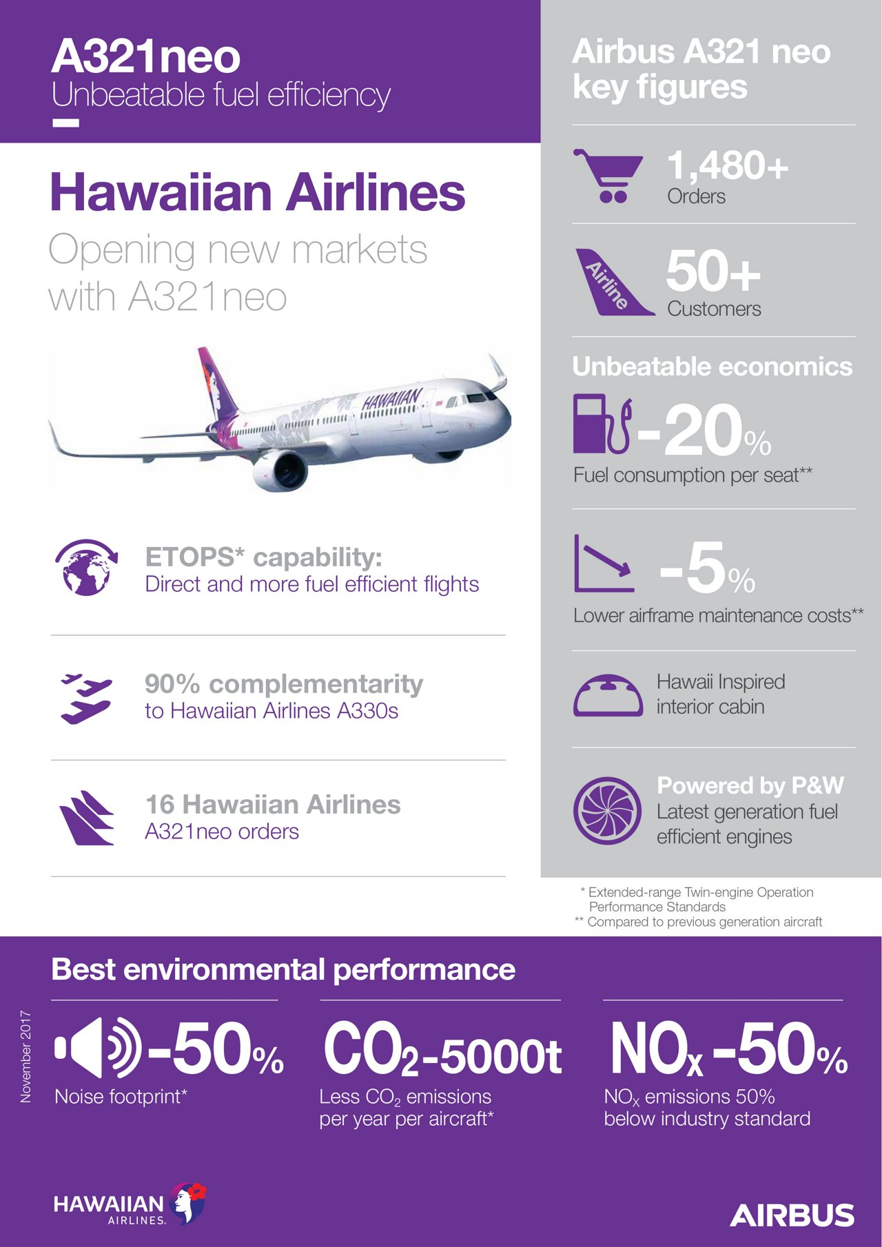 A321neo_Infographic_Hawaiian Airlines_V4_Rev