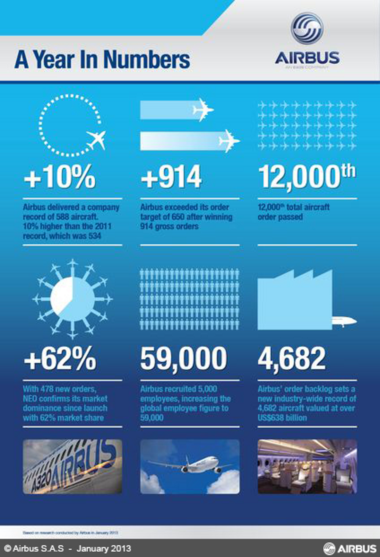 Key facts and figures of the Airbus 2012 results.