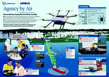 Infographics Skyways