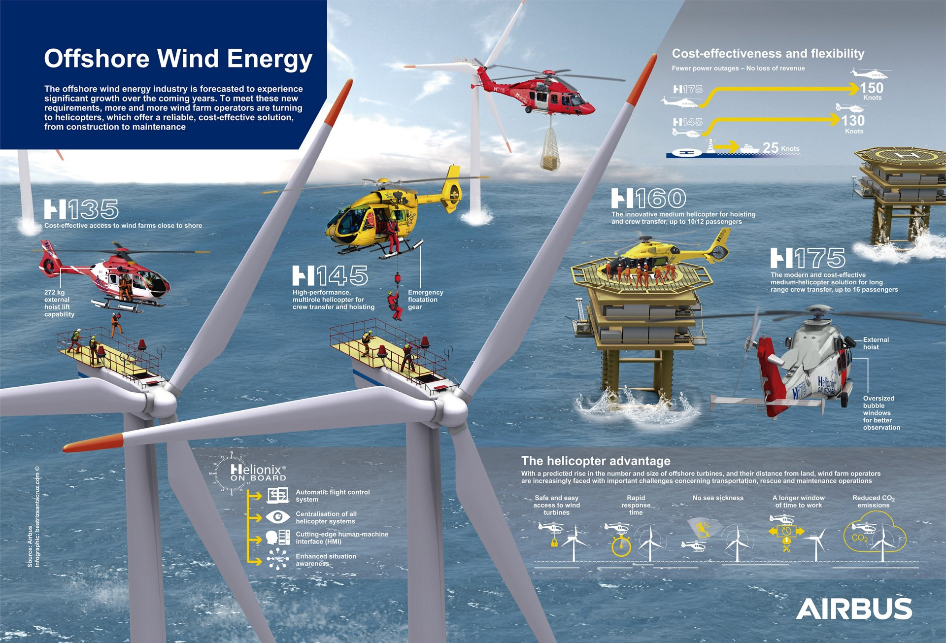 Offshore Wind Energy Infographic