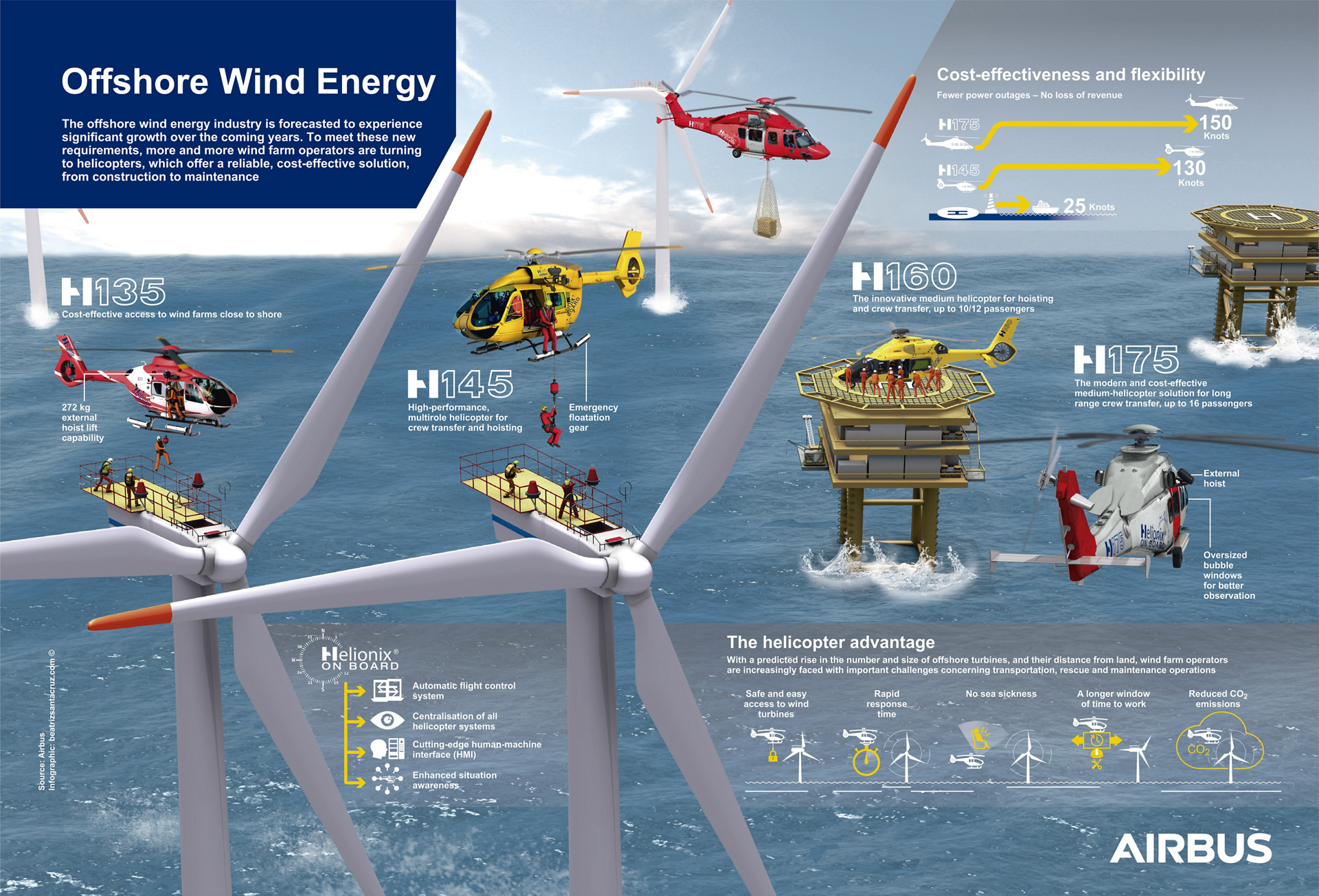 An infographic highlighting Airbus' rotary-wing solutions for the offshore wind energy sector, including the H135, H145, H160 and H175.